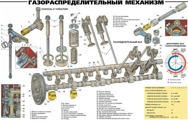 Meccanismo di distribuzione del gas