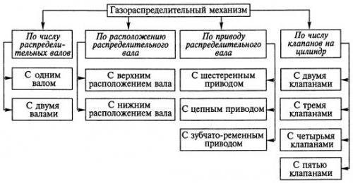Meccanismo di distribuzione del gas VAZ