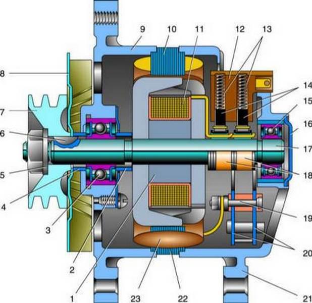 generator gazele