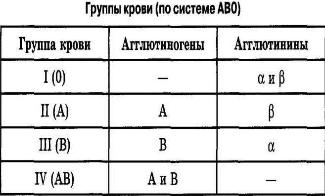 Табела крвне групе