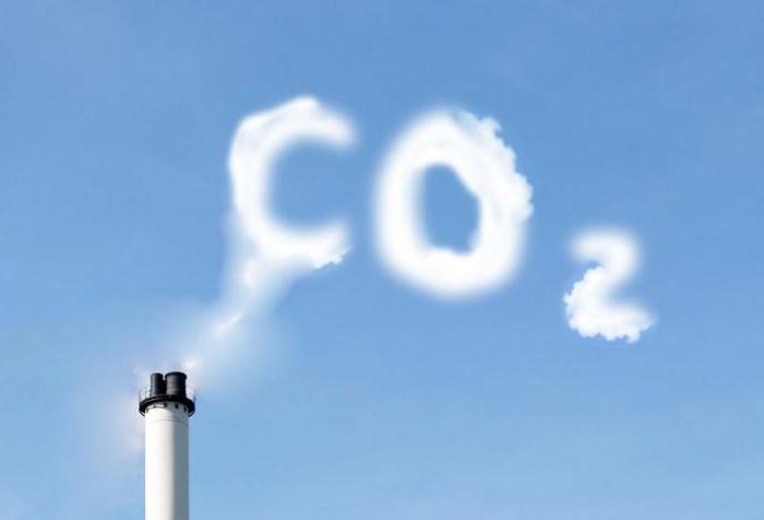 gas a effetto serra ricalcolati al biossido di carbonio