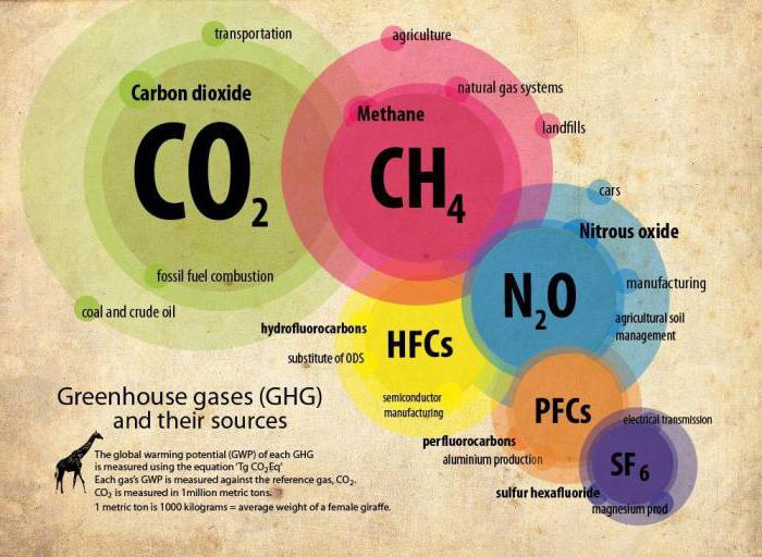 emisij toplogrednih plinov
