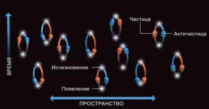 Particelle virtuali