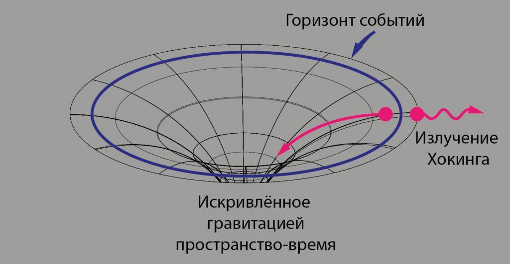 Radiazione di Hawking all'orizzonte degli eventi