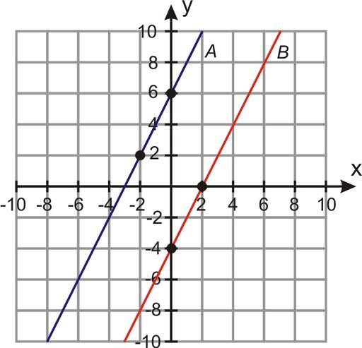 Linee parallele
