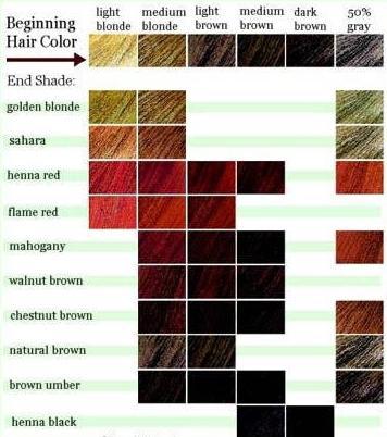 как да знаете цвета на косата си