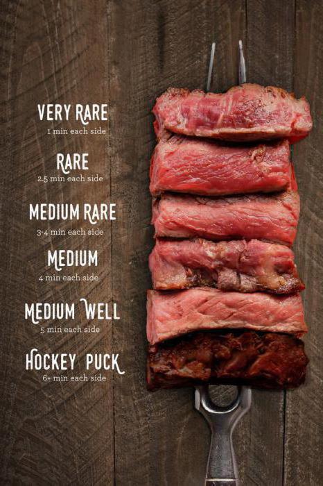 quanto tempo per cucinare la bistecca