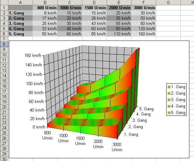 come fare un diagramma in Excel