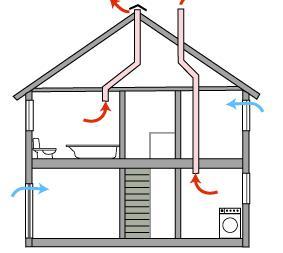 уређај за вентилацију у приватној кући