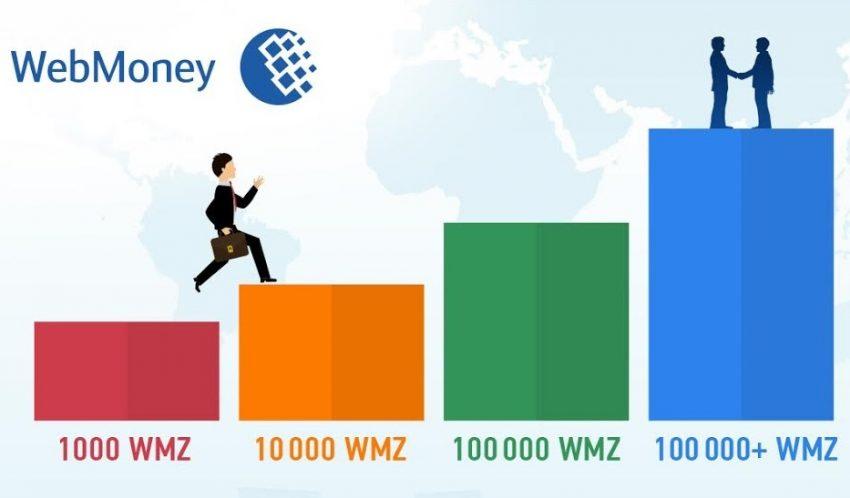 Come utilizzare il servizio del debito in WebMoney