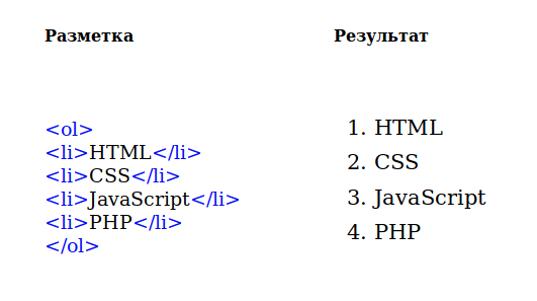 Elenco numerato html