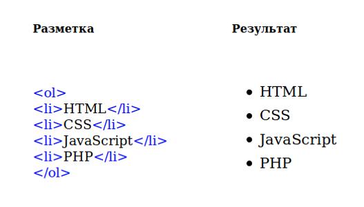 Elenchi html puntati