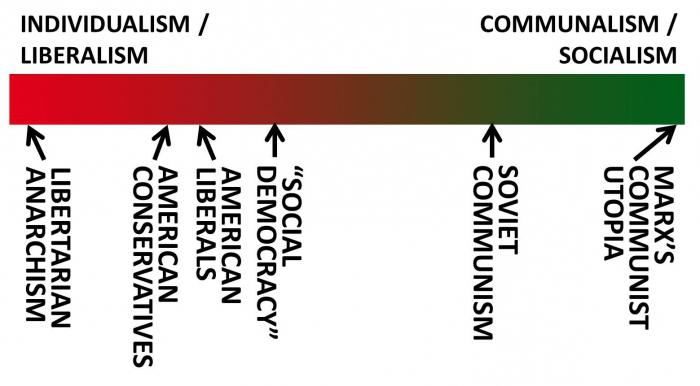 ideologia sociale