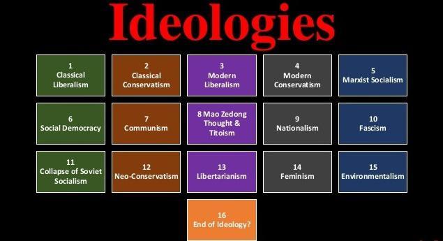 idiologia moderna