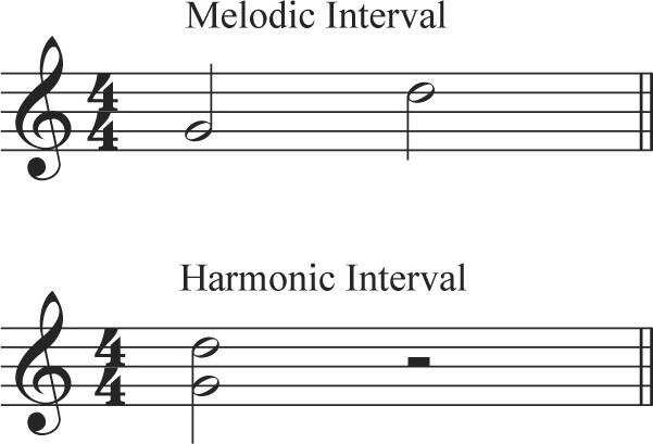 интервали в музиката за солфеж