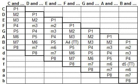 интервална таблица