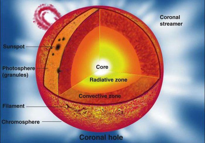 Caratteristiche del sole