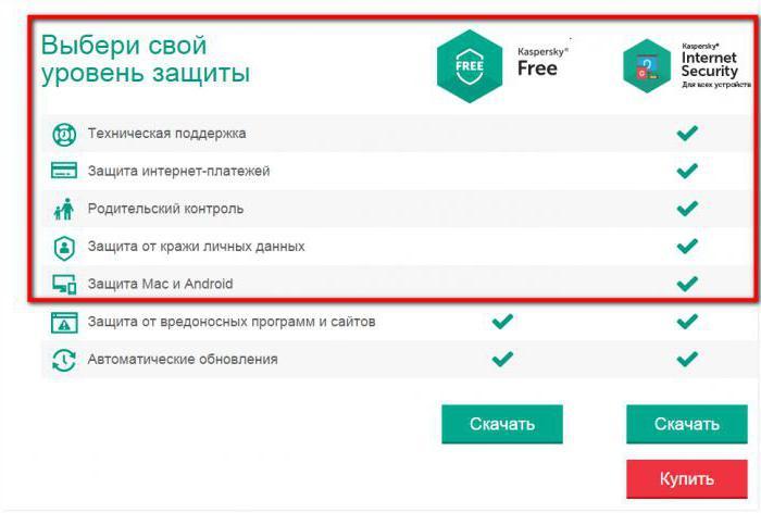 безплатно антивирусни Kaspersky безплатни ревюта