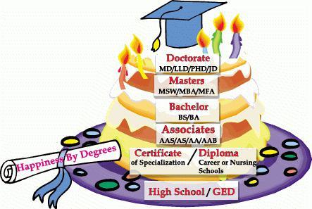 wyższy poziom wykształcenia