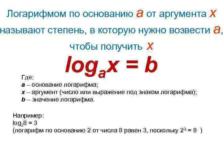 Определение на логаритъма