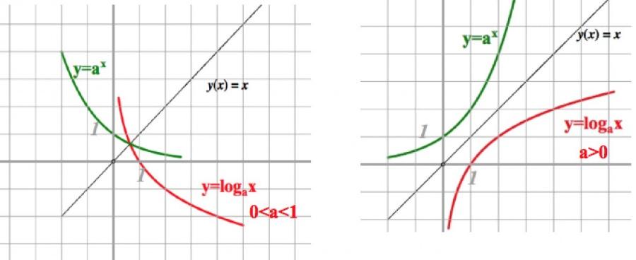 Графики на експоненциални и логаритмични функции