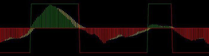 Мацд индикатор сигнали