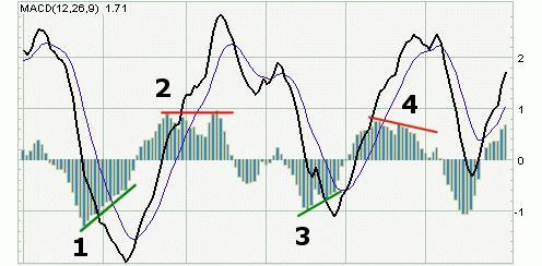 индикатор стратегије мацд