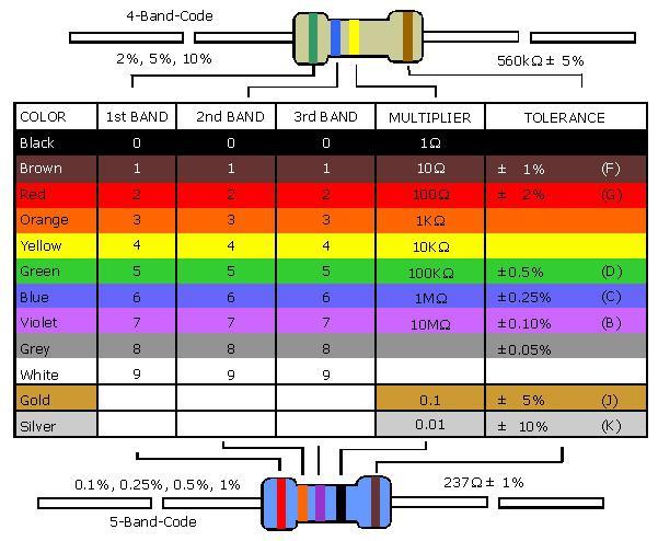Marcatura a colori di resistori