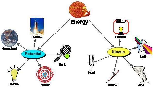 energia meccanica libera