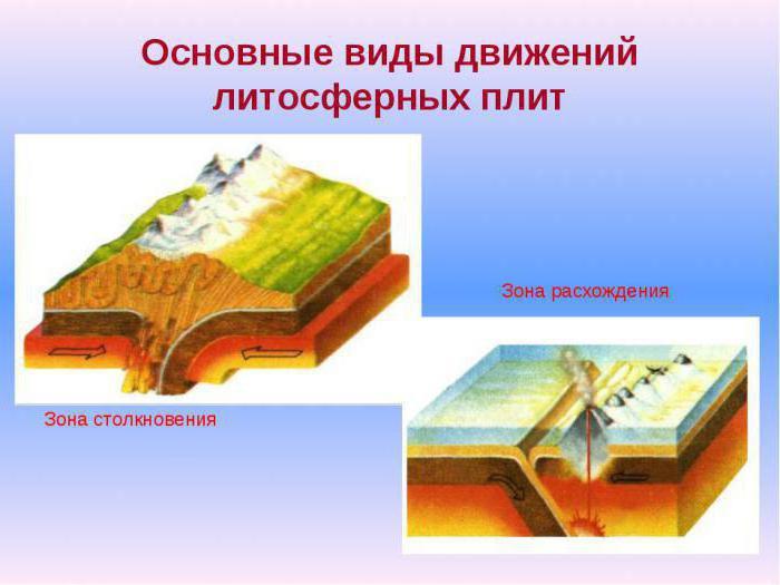 Географија Земљине коре