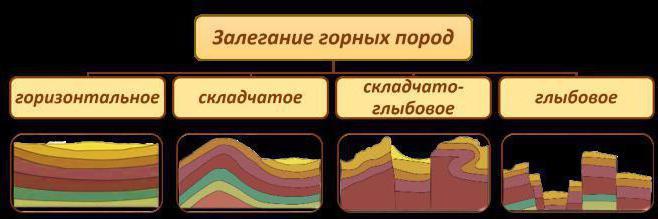 Вертикални помаци земљине коре