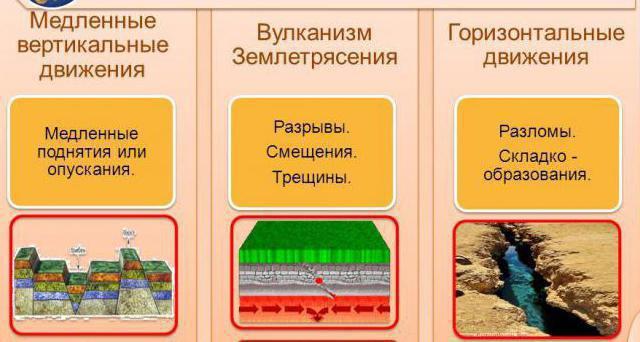 Типови кретања земљине коре