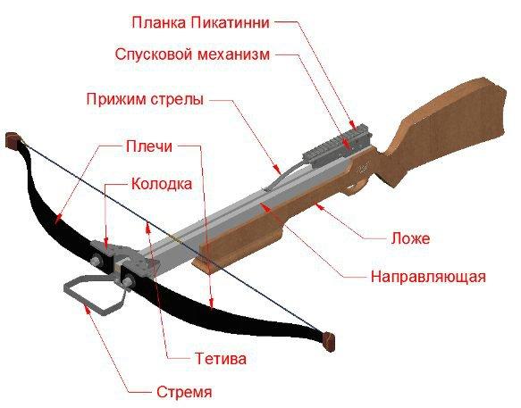 samostrel