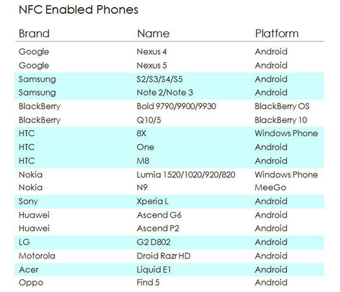 telefoni con lista funzioni NFC