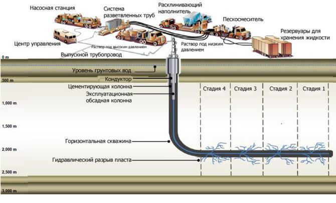 Wydobycie ropy łupkowej