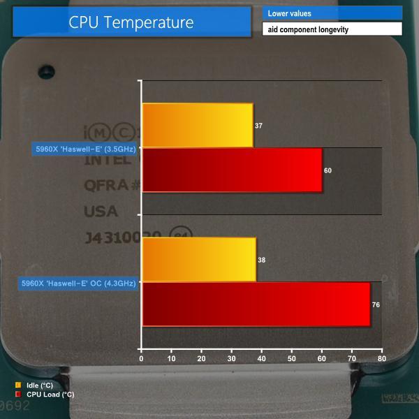 Temperatura ottimale della CPU