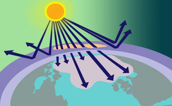 formula dell'ossigeno e dell'ozono