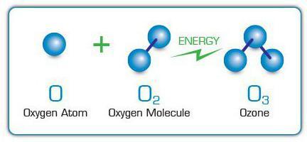 proprietà fisiche dell'ozono