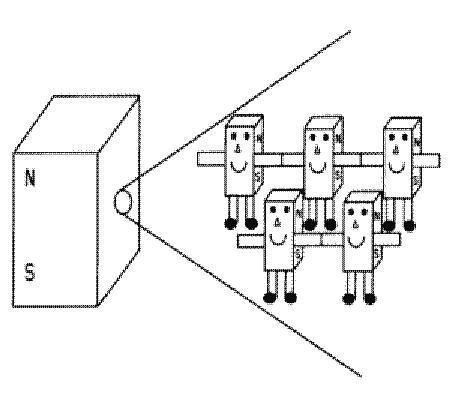 магнитни полета на постоянни магнити