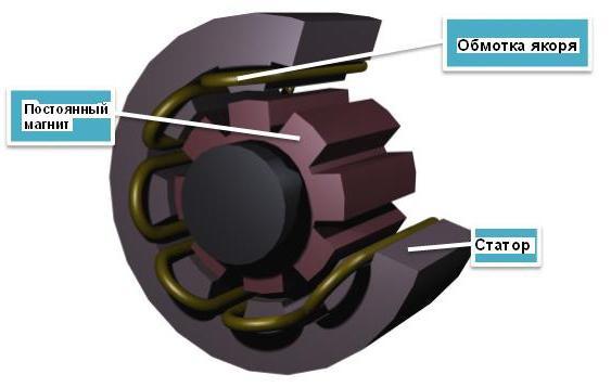 генератор с постоянен магнит