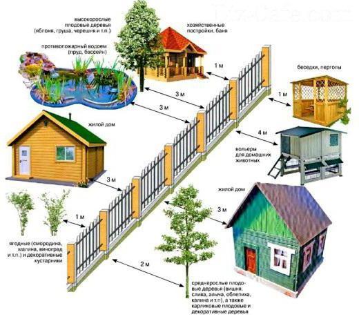 Gdje dobiti dozvolu za izgradnju privatne kuće