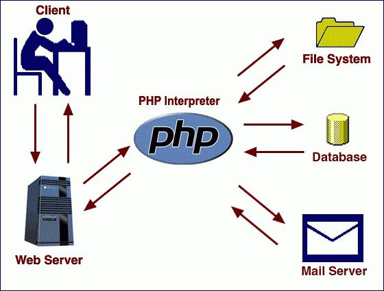 php pole