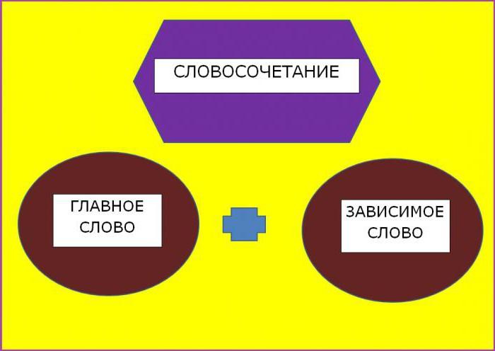 fraza jako jednostka składniowa