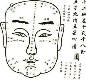 физиономия на лицето на окото