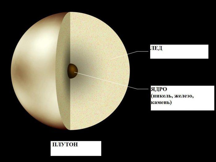 pianeti del sistema solare plutone