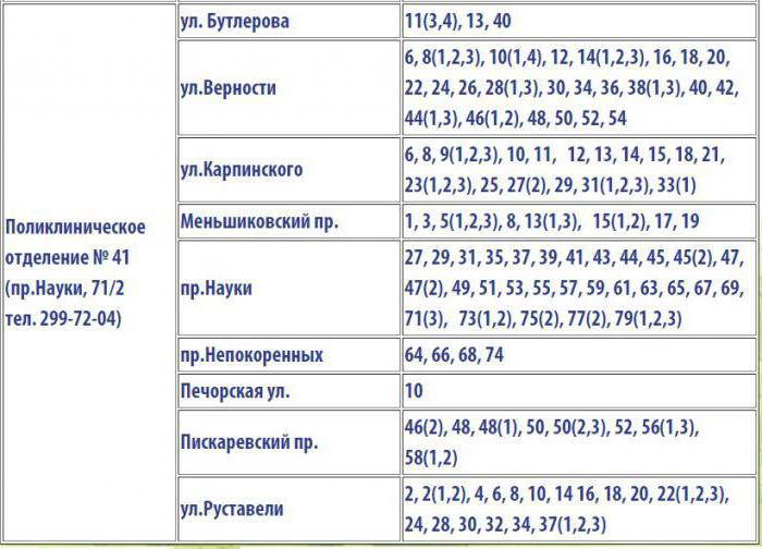 поликлинични райони на област Калинин 112