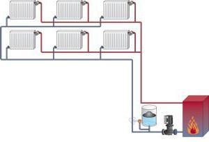 circuito di riscaldamento in polipropilene