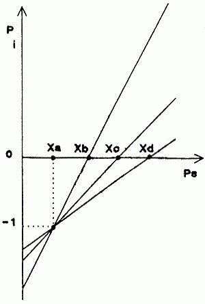 индекс на рентабилност