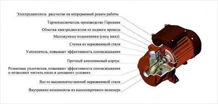 značilnosti agidela črpalke