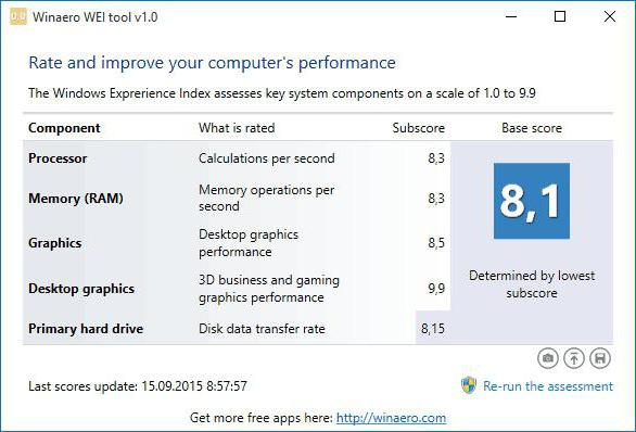 programma per controllare le finestre delle prestazioni del computer